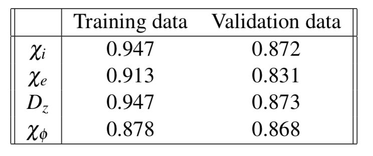 Correlations between MMMnet predictions and MMM diffusivity data for shots that the neural network was trained on (training data) and shots that it had not seen before (validation data)