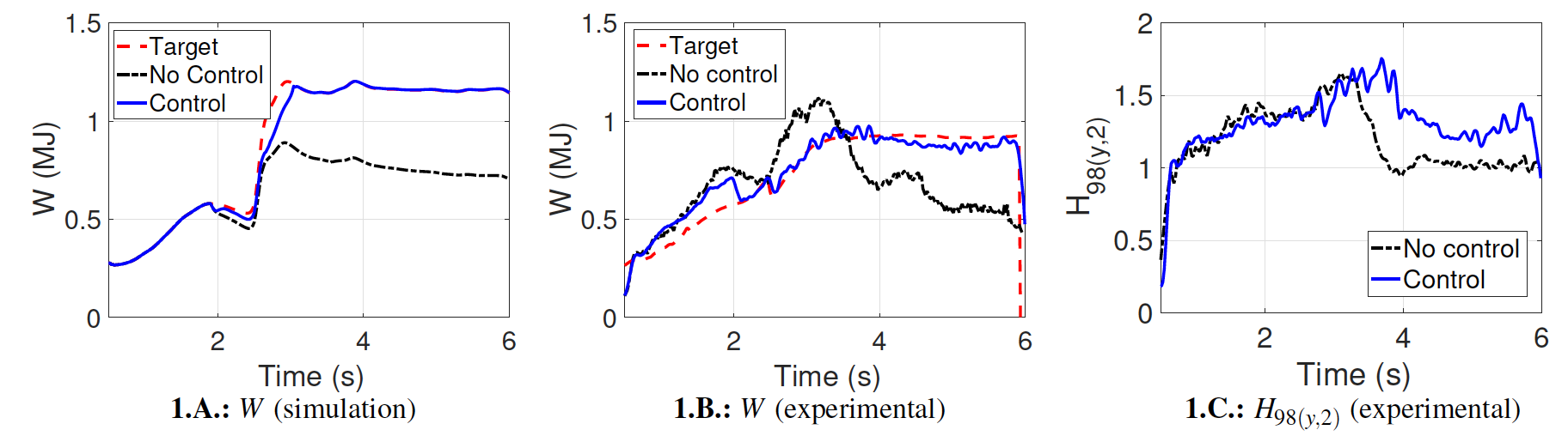 Improvement of the plasma performance in DIII-D in feedback (blue, shot 180397) vs no feedback (black, shot 180390) under the presence of NTMs in a steady-state, high-$q_{min}$ scenario. Good qualitative agreement is found between simulation results (Fig. 1.A, obtained using COTSIM) and experimental results (Fig. 1.B). The confinement factor, $H_{98(y,2)}$, is increased by about +30% when feedback control with NTM suppression techniques are employed (Fig. 1.C).