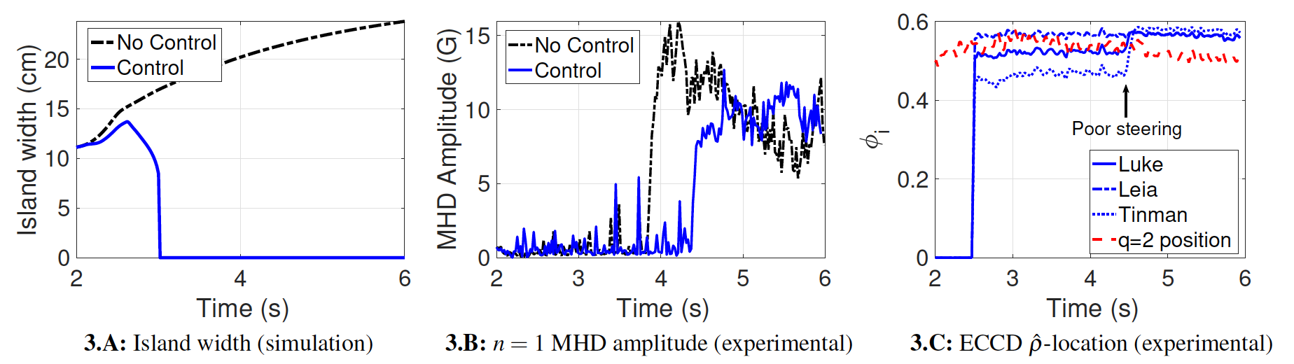 NTM suppression in a DIII-D steady-state, high-$q_{min}$ scenario. COTSIM simulations predict a total shrinkage of the magnetic island (Fig. 3.A) which is not observed during experiments (Fig. 3.B), partly due to poor mirror steering (Fig. 3.C).