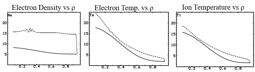The ITER simulation of density, electron temperature, and ion temperature profiles where the full line is the initial condition and the dotted line is the simulated profile.