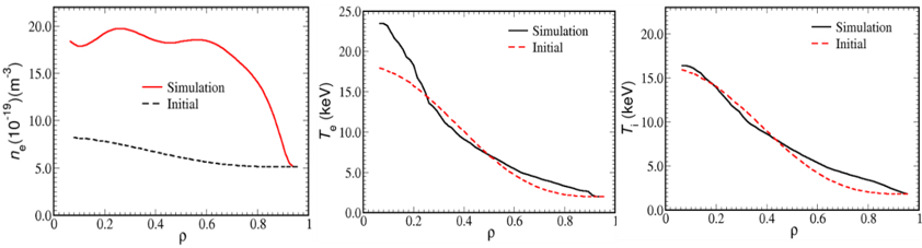 The ITER simulation of density, electron temperature, and ion temperature profiles where the full line is the simulated profile and the dotted line is the initial condition. The edge particle source is increased around 20%. The increase in the edge particle density and weak temperature pedestal barriers are found.