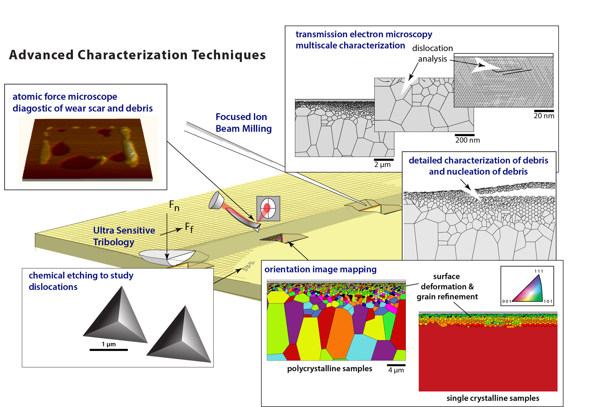 characterization of surface deformation with the